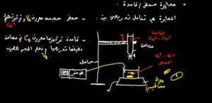 مخطط-الهيمية-تفاعلات-حمض-قاعدة-1-768x375