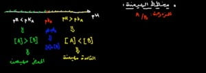 مخطط-الهيمية-تفاعلات-حمض-قاعدة-1024x362