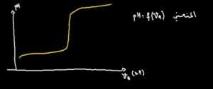 نقطة-التكافؤ-تفاعل-معايرة-حمض-و-قاعدة--768x322
