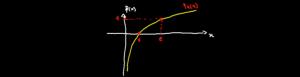 الدوال-اللوغارتمية-1024x263