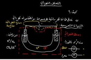 التحليل-الكهربائي-768x505