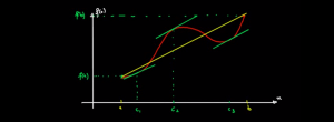 التاويل-الهندسي-لمبرهنة-التزايدات-المنتهية-2-1024x333