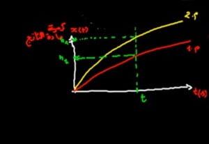 سرعة-التفاعل-2