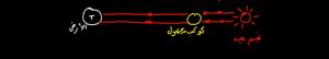 الذرة-و-ميكانيك-نيوتن-طيف-الانبعاث-و-طيف-الامتصاص-2