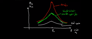 المتذبذبات-الميكانيكية-ظاهرة-الرنين--768x333