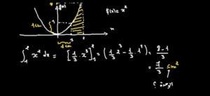 التأويل-الهندسي-للتكامل-2-1-2-768x354