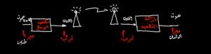 التضمين-و-ازالة-التضمين-1024x265