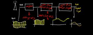 عملية-ازالة-التضمين-1024x385
