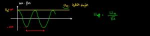 الفرق-بين-القيمة-القصوى-و-القيمة-الفعالة-التذبذبات-القسرية-في-الدارة-RLC-1024x246